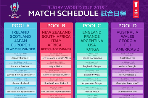 Rugby World Cup Pool Standings