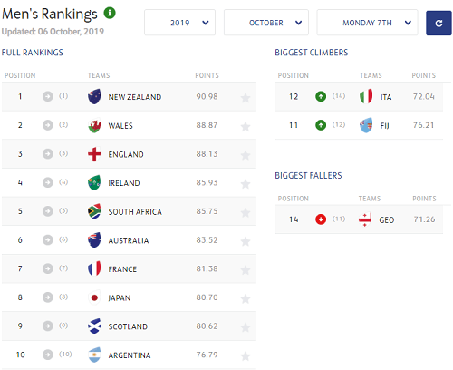 Rugby Betting Results For World Rankings